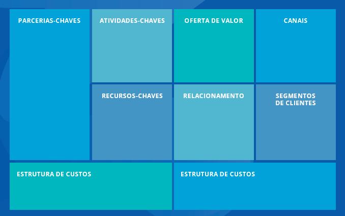 Modelo Canvas, quadro de modelagem de negócios