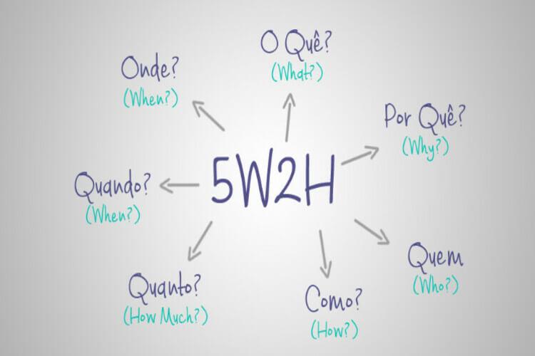O que é 5w2h